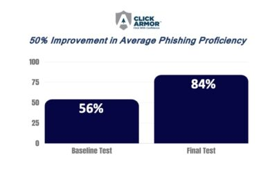 Case Study: Click Armor provided a 50% improvement in average end-user phishing awareness for one customer. How's your phishing assessment doing?